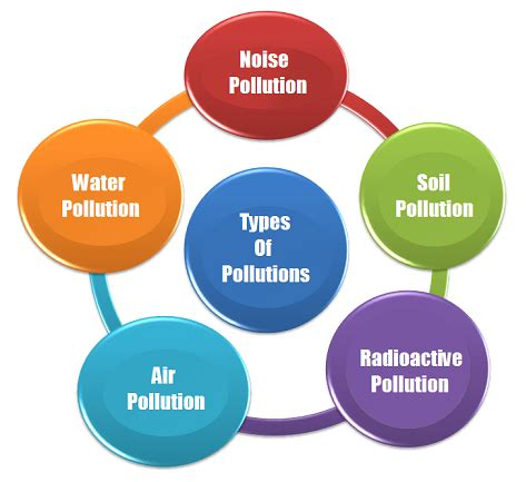 Water Pollution and Solutions - Essay - reviewessayscom
